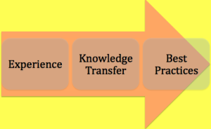 knowledge-transfer-inbound-digital-marketing-dublin