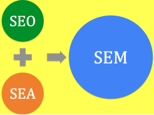 Search-Engine-Marketing-Mix