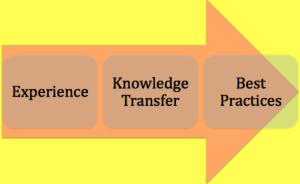 knowledge-transfer-inbound-digital-marketing-dublin